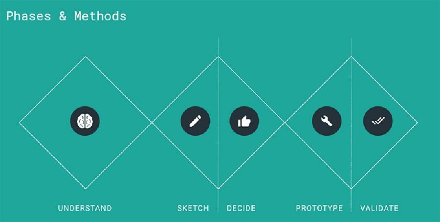 design sprint methodologie usabilis